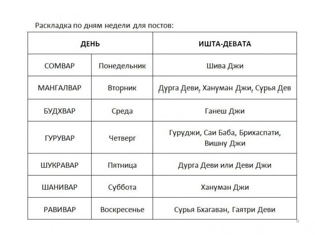 Раскладка по дням недели для поста (таблица)