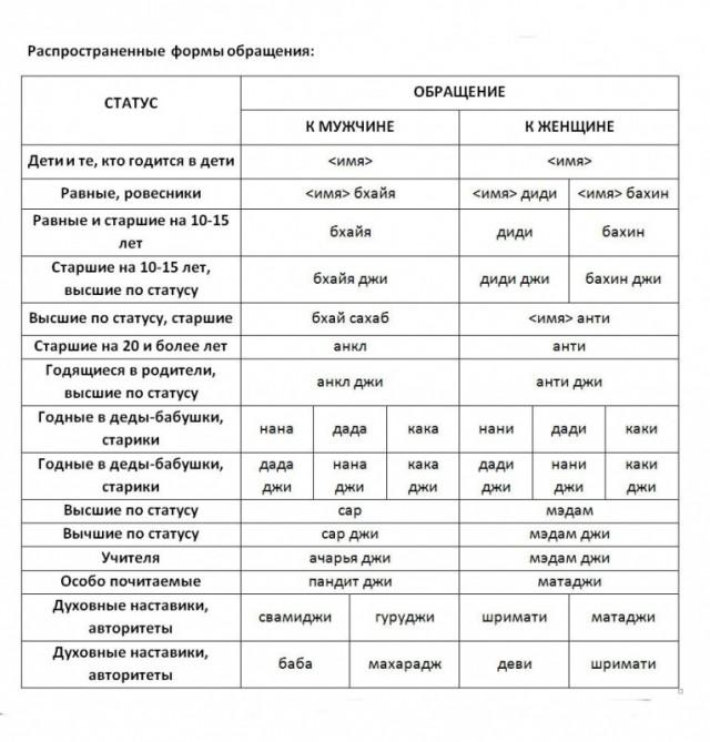 Распространенные формы обращения (таблица)