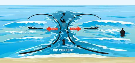 Схема спасения от рип-течений