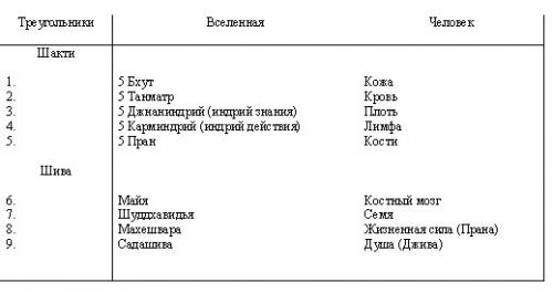 Символизм Шри Янтры