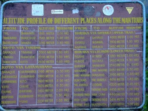 метры и часы от Тала до Муктинатха