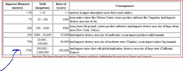 астероиды и последствия
